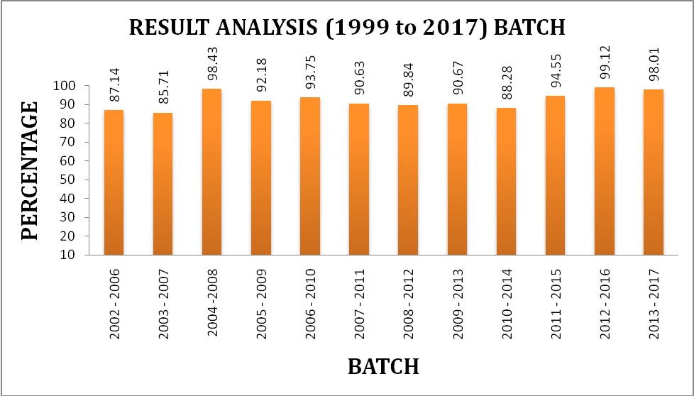 result-analysis